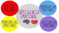Imagen Inteligencia emocional